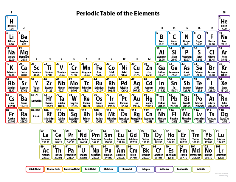 Periodic Table of the Elements Science Space
